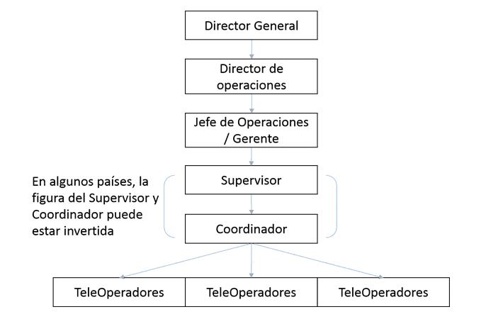 Organigrama de un call center